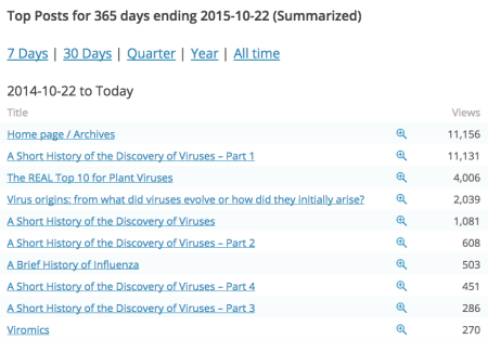 My_Stats_—_WordPress_com